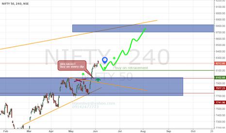 NIFTY: buy on retracement , heavy bullish pattern, near 8100 buy area