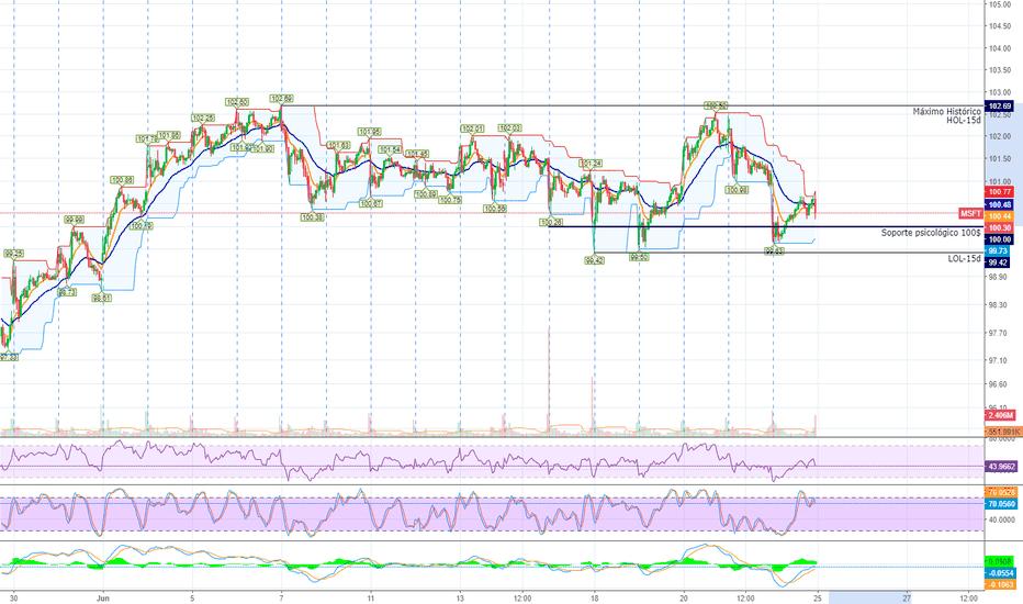 MSFT: MSFT swing trading