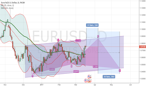 EURUSD: EURUSD view for the next 2 months.....