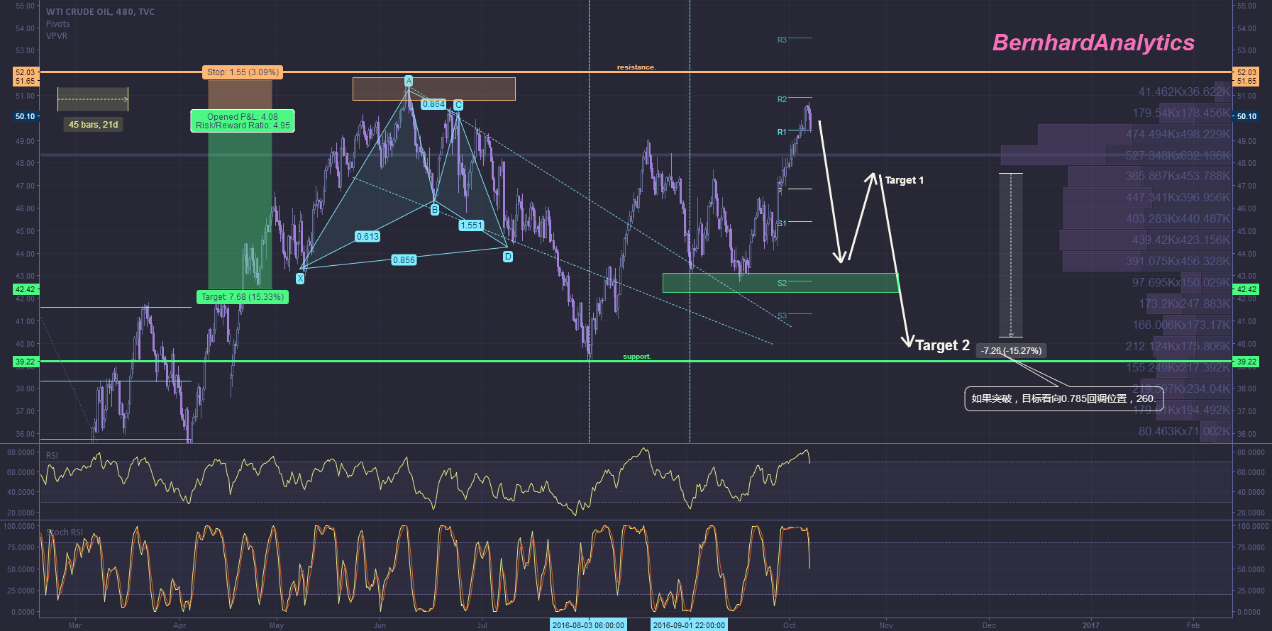 Chart design  Draft 2