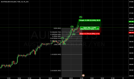 AUDJPY: Long Wave 5 Elliott Wave