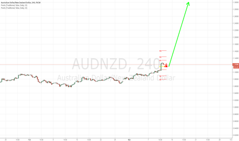 AUDNZD: Potential Huge Long Position Available