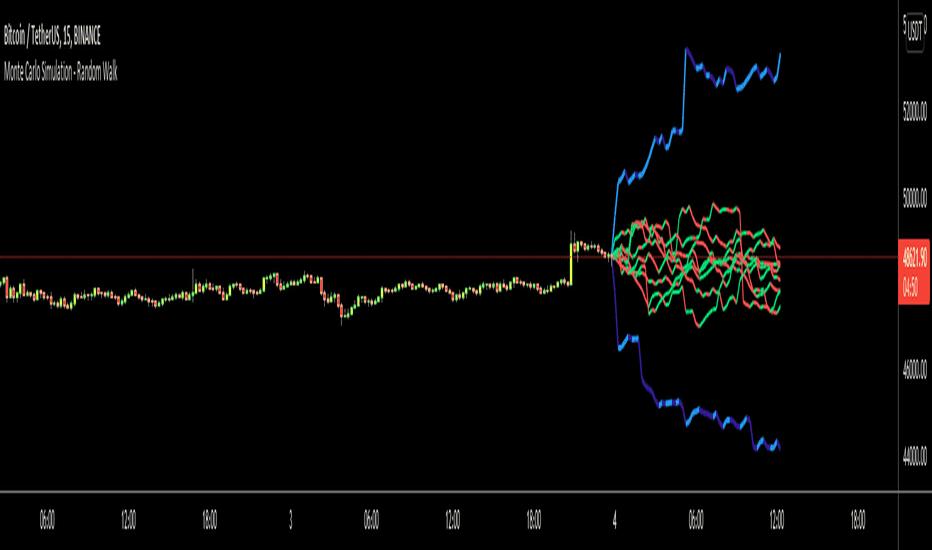 tradingview simulation