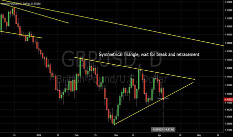 GBPUSD: GBPYuSD Symmetrical Triangle