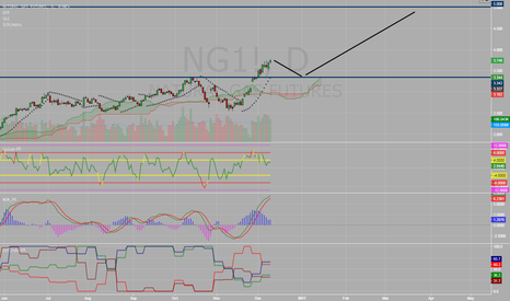 NG1!: Natural Gas Cooling Off ??