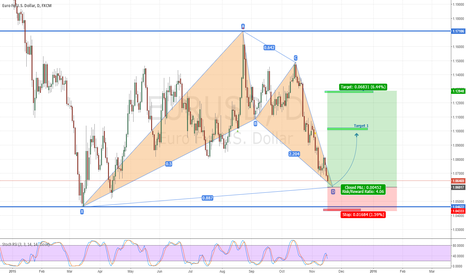 EURUSD: EurUsd long set up