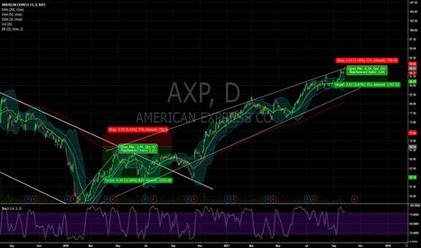 AXP: $AXP