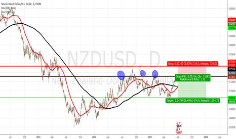 NZDUSD: NZDUSD Likely to get Resistance
