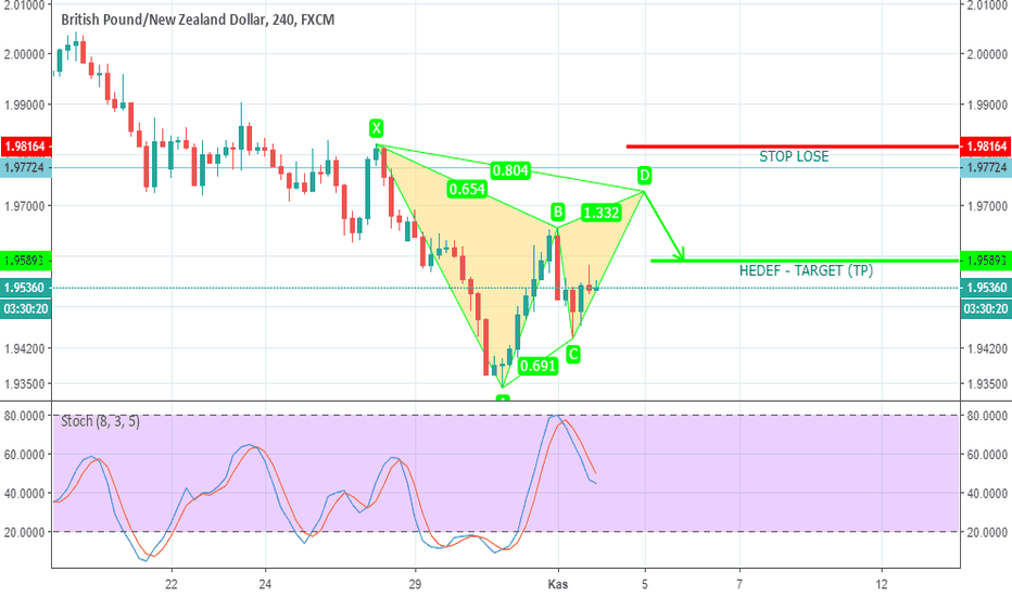 GBPNZD: GBPNZD / H4 / Potansiyel Bearish Gartley Harmonik Formasyonu