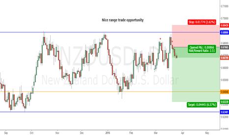 NZDUSD: NZDUSD trade idea doing ok