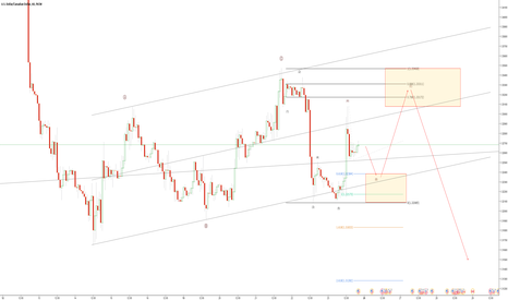 USDCAD: USDCAD EW analysis
