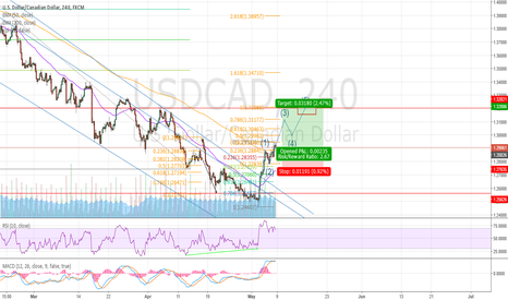 USDCAD: USD/CAD Breakout of channel short term setup
