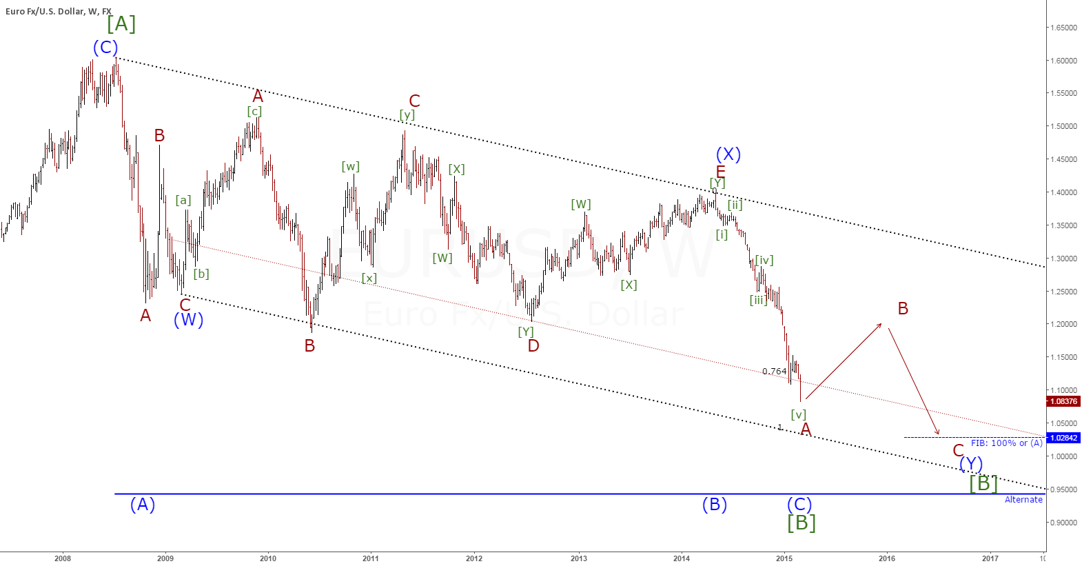 EURUSD(W1) Wave reviewed