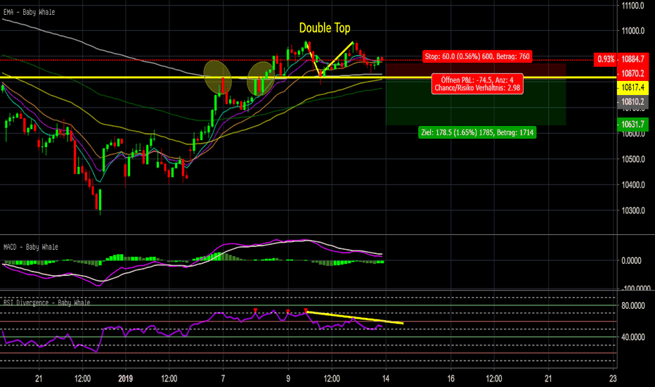 DEU30: double top / bearish divergence DAX
