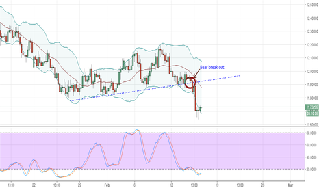 USDZAR: Buy USD-USDZAR Technical Analysis