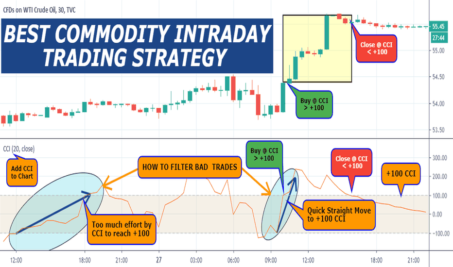 Trader Tradingstrategyguides — Trading Ideas & Charts