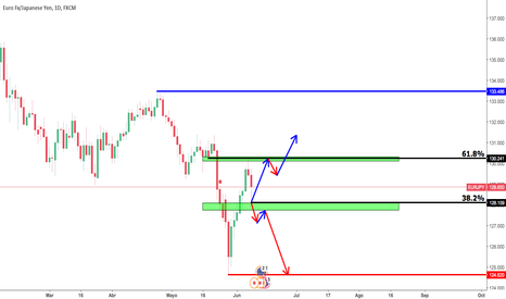 EURJPY: POSIBLE MOVIMIENTO EURJPY