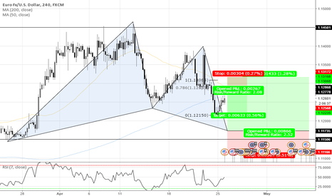 EURUSD: BRACKETING THE MARKET ON MULTIPLE TIME-FRAMES