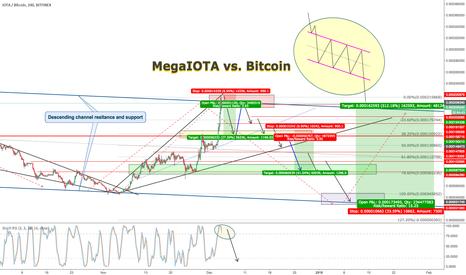 IOTBTC: IOTA MegaIOTA Good opportunities to sell