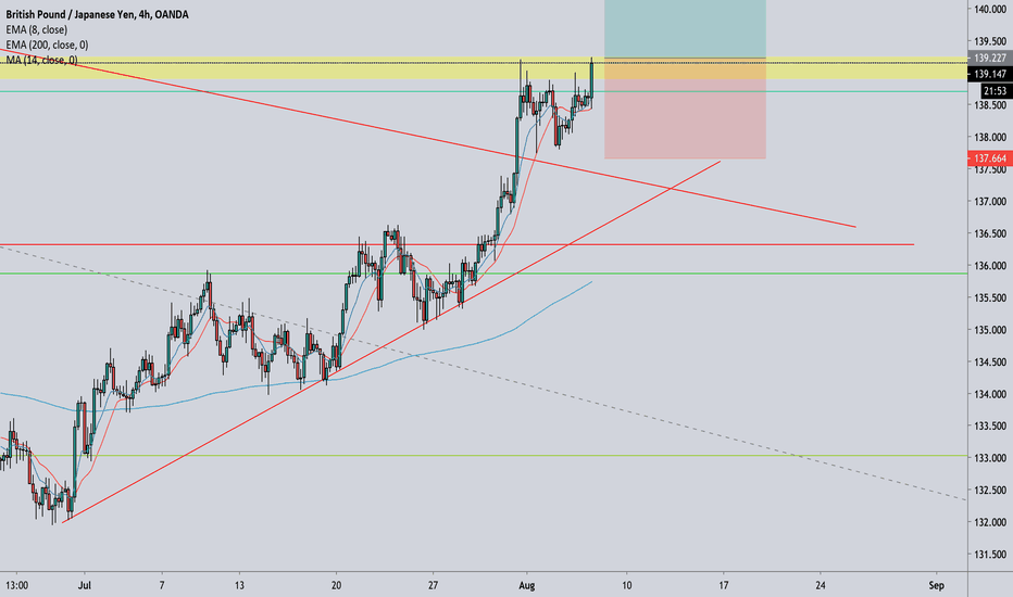 Https Www Tradingview Com Chart Xauusd Pg735fdx Not A Good Place For Gold Trader To Be Long And Also Short Https Www Tradingview Com Chart Xagusd Ulnn5xnb Xagusd Continued Growth Https Www Tradingview Com Chart Gbpusd Emcr3gl6