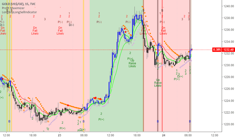 GOLD: GOLD BYU 15min as per LongBuyLongSellIndicator