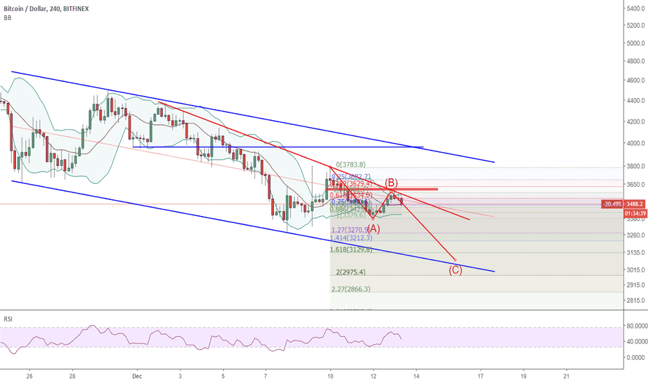 BTCUSD: 1312 BTCUSD: now follow the red wave down