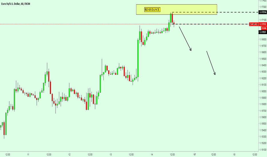 EURUSD: SHORT EURUSD Inside Bar formed at high place