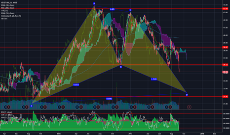 T: AT&T potential bullish bat formation on daily chart