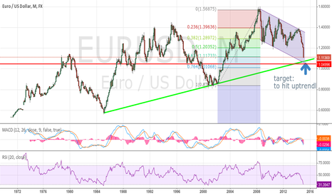 EURUSD: euro moving in trendchanel to the uprendline