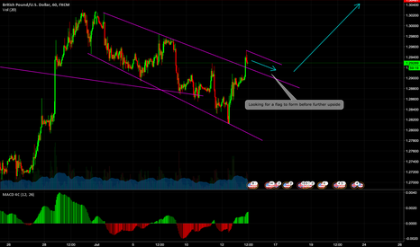 GBPUSD: Looking for a flag