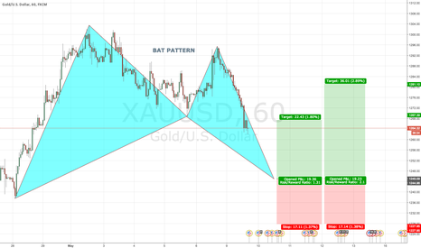 XAUUSD: GOLD Bullish BAT PATTERN @ 1245