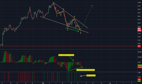 BTCUSD: Bitcoin is warming up her engine for launch . . .