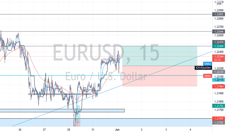EUR CAD Chart   Valiutos kursas Euro vs Kanados doleris