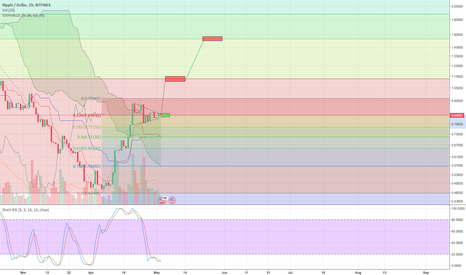 XRPUSD: XRPUSD Possible Bull Pennant and RSI reset on daily chart