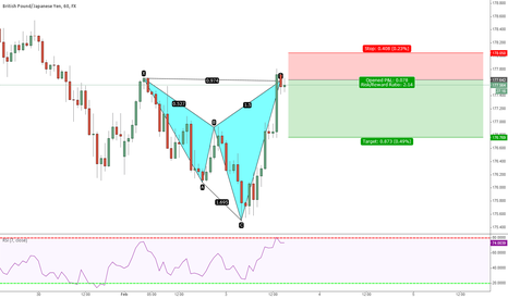 GBPJPY: Bearsih Cypher