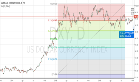 DXY: FOLLOWING WEEK BEARISH FOR USD