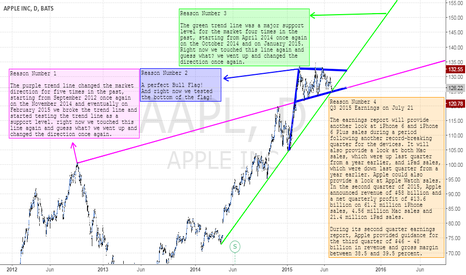 AAPL: 4 Reasons You Have To Buy APPLE Stock: