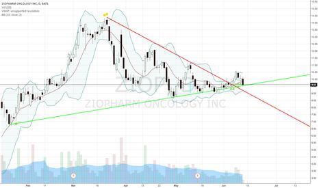 ZIOP: Longer term trend lines