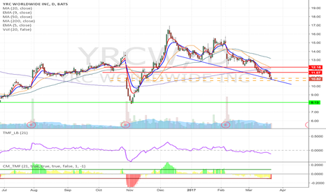 YRCW: YRCW - Key support breakdown short from $10.90 /10.63 to $8.13