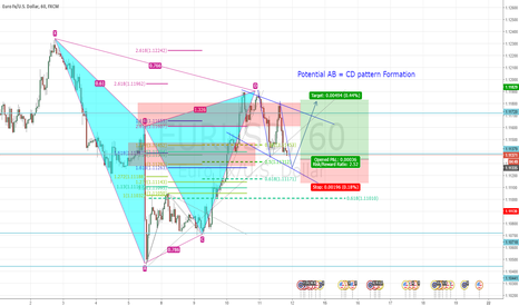 EURUSD: Potential long opportunity