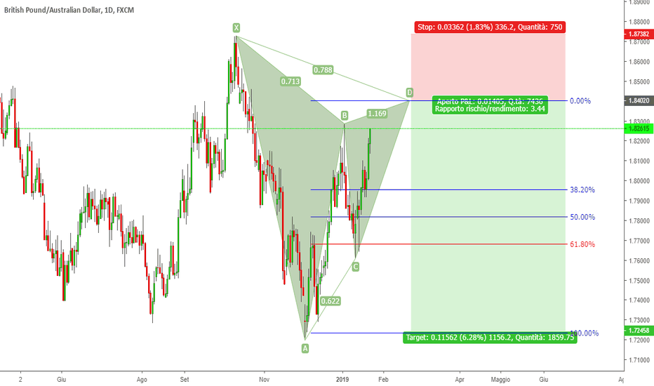 GBPAUD: GBPAUD - GARTLEY PATTERN