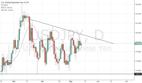 USDJPY: Consecutive lower highs doesn't look strong.