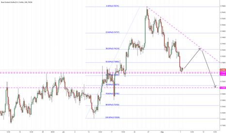 NZDUSD: Possible shorter term scenario on 4hr, long then short