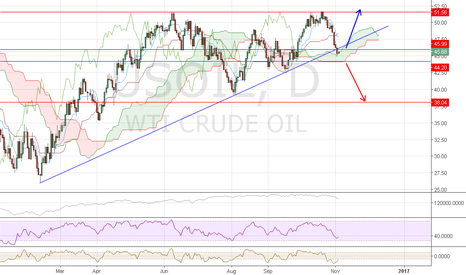 USOIL: Oil WTI as expected