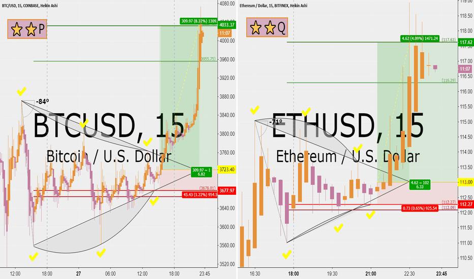 BTCUSD: Bitcoin and Ethereum same setup for 6 RRR upside each