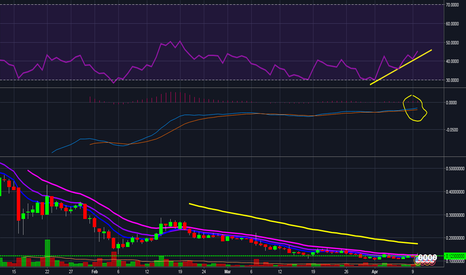 NXTUSDT: NXT - Looks to be starting strong move up on Daily Chart