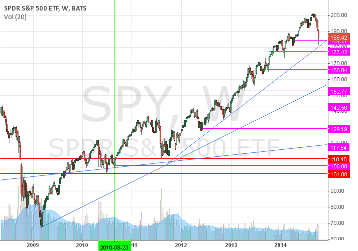 Gaps on the spy since 2009