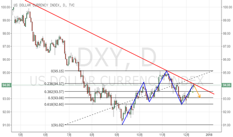 DXY: 美元指数做空