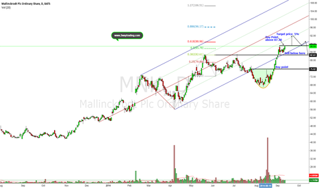 MNK: 5% Upside Opportunity or Short Opportunity