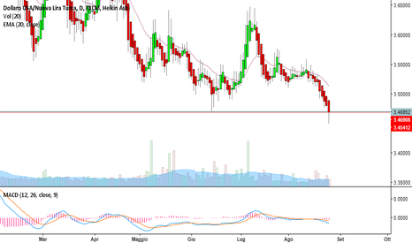 USDTRY: discese?